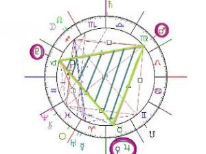 casele horoscopului
